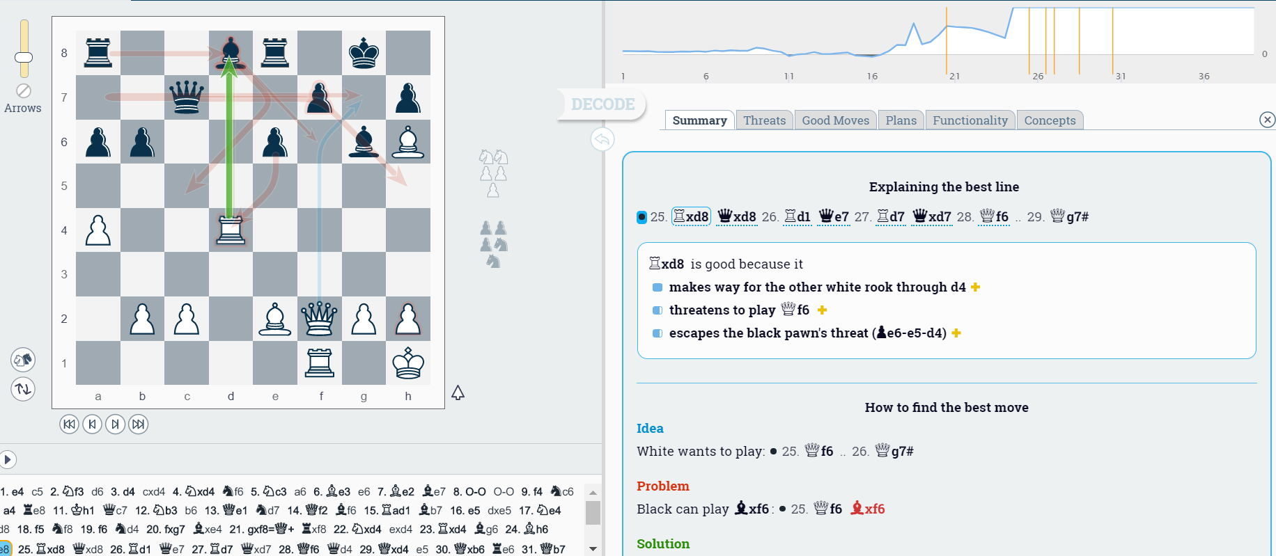 Stockfish Online - Free Chess Analysis Features at DecodeChess